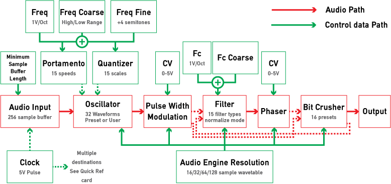 Atmegatron-system-diag